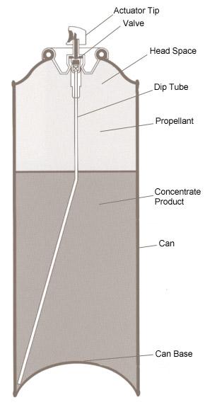 Aerosol Spray Diagram