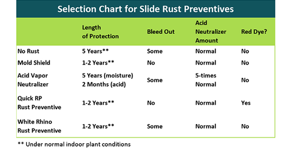 Rust Preventive Selection Chart