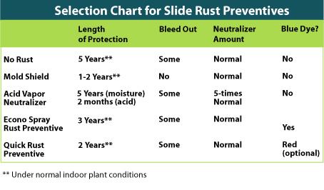 Rust Chart